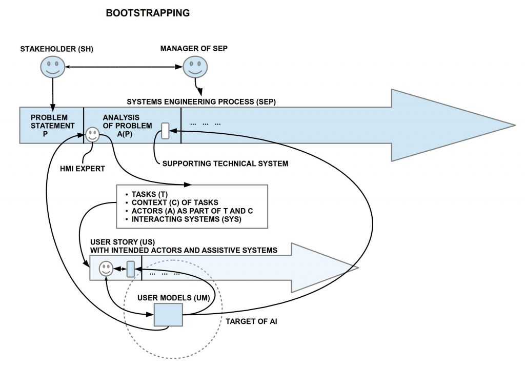 Bootstrapping the main concepts